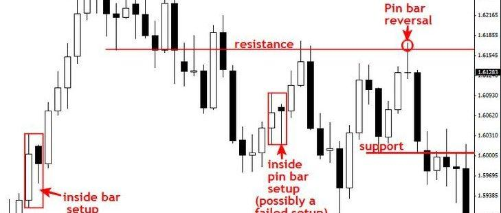 Price action strategie a metody trading akcie